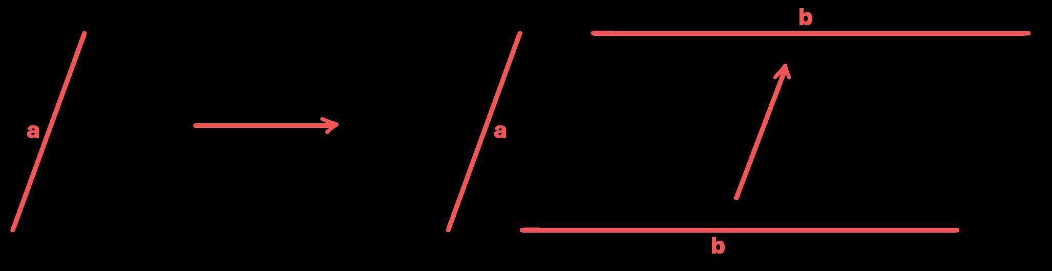 lados opostos do paralelogramo possuem as mesmas medidas a e b