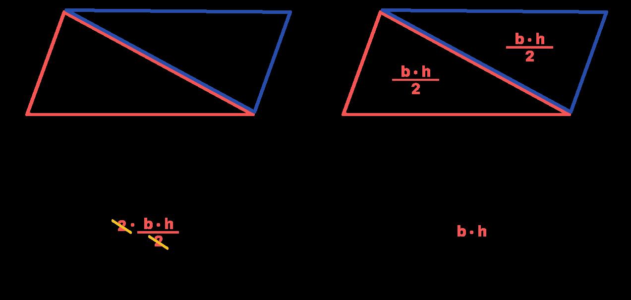 paralelogramo é dividido em 2 triângulos para comprovar sua fórmula da área
