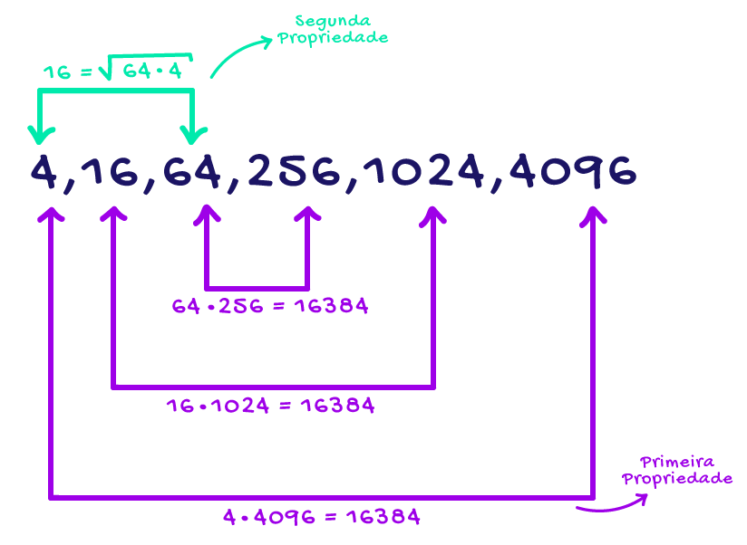 Sequência numérica em que ficam evidentes as duas propriedades da PG