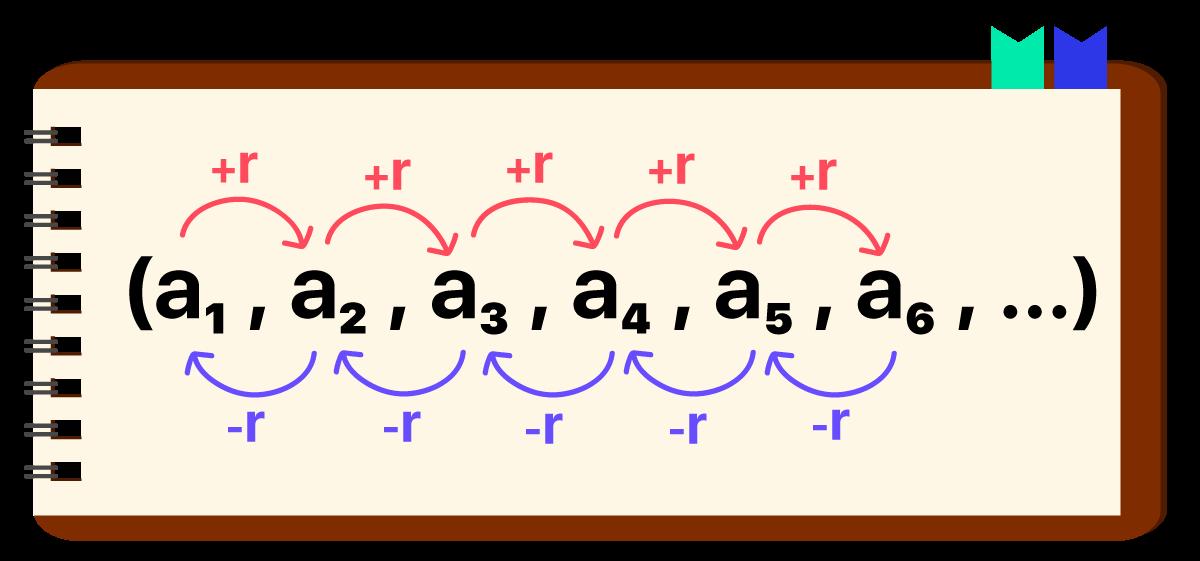 sequencia numerica disposta em um caderno em que fica evidente como descobrir a razao da PA