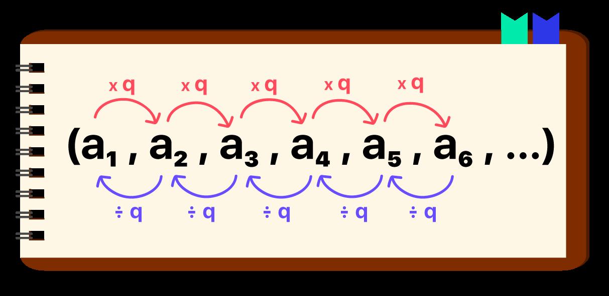 sequência numérica disposta em um caderno em que fica evidente como descobrir a razão da PG de duas maneiras