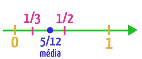 O termo 5/12 é apresentado na reta real