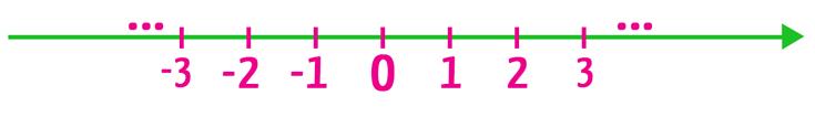 Reta real em que são apresentados apenas números naturais e inteiros