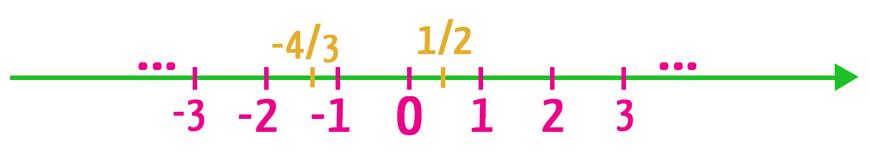 Reta real em que são apresentados números naturais inteiros e racionais