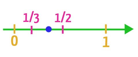 Reta real do exemplo em que dois valores racionais são apresentados