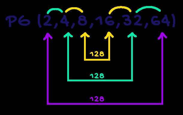 Em uma PG finita o produto de dois termos equidistantes dos extremos é igual ao produto dos extremos