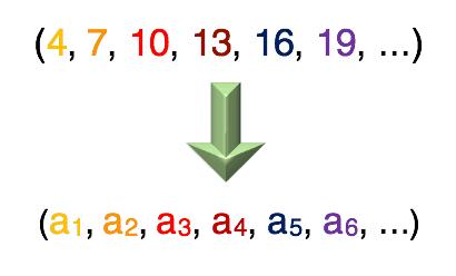 Exemplo numerico mostrando quais são os termos de uma PA