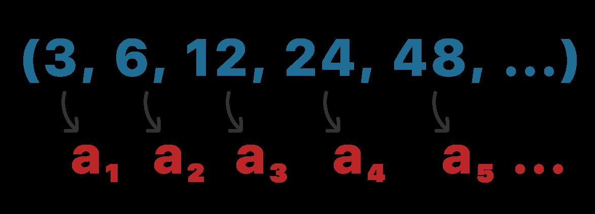 Exemplo numérico mostrando quais são os termos de uma PG