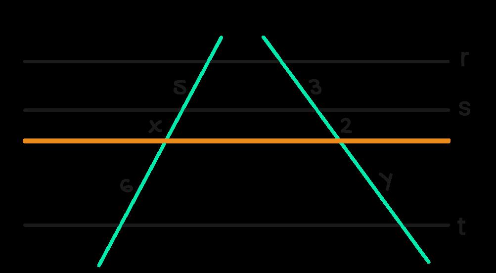retas transversais são afastadas mantendo as mesmas medidas 5 x 6 e 3 2 y