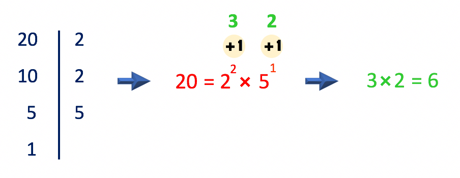 a soma da unidade aos expoentes dos fatores primos resulta em 3x2=6