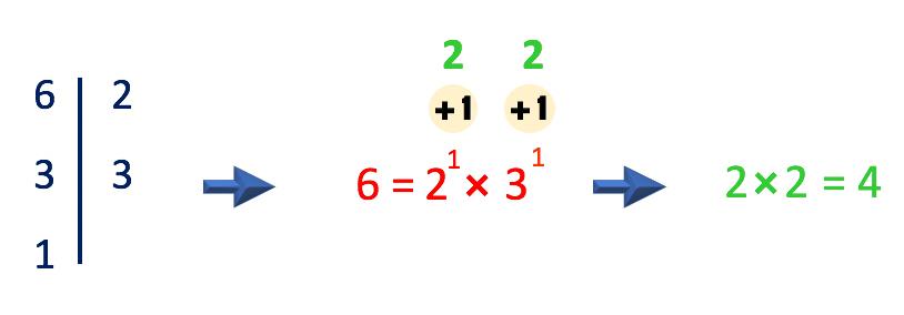 a soma da unidade aos expoentes dos fatores primos resulta em 2x2=4