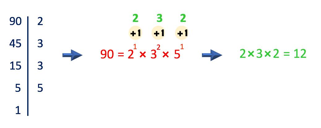 a soma da unidade aos expoentes dos fatores primos resulta em 2x3x2=12