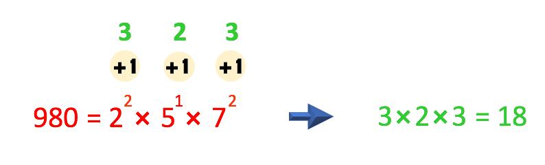 a soma da unidade aos expoentes dos fatores primos resulta em 3x2x3=18