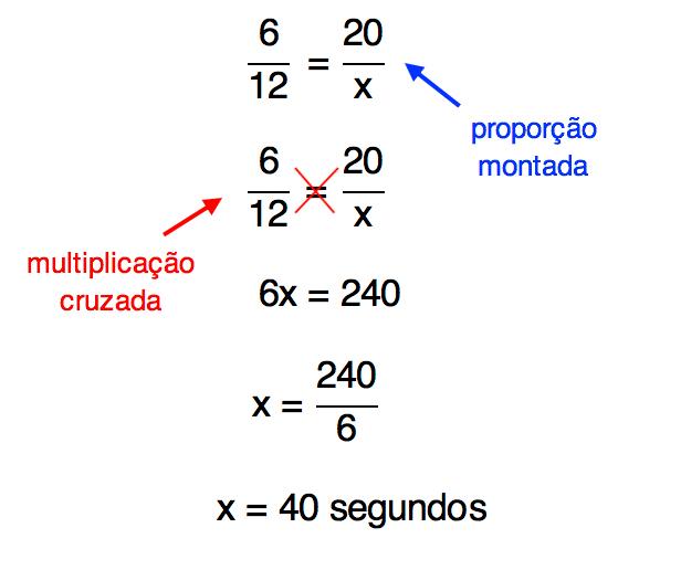montagem da proporção dada realização da multiplicação cruzada cujo resultado é 40