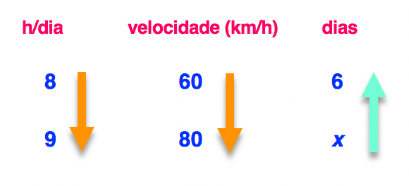 As setas das colunas velocidade e dias estão em sentidos contrários na regra de três composta