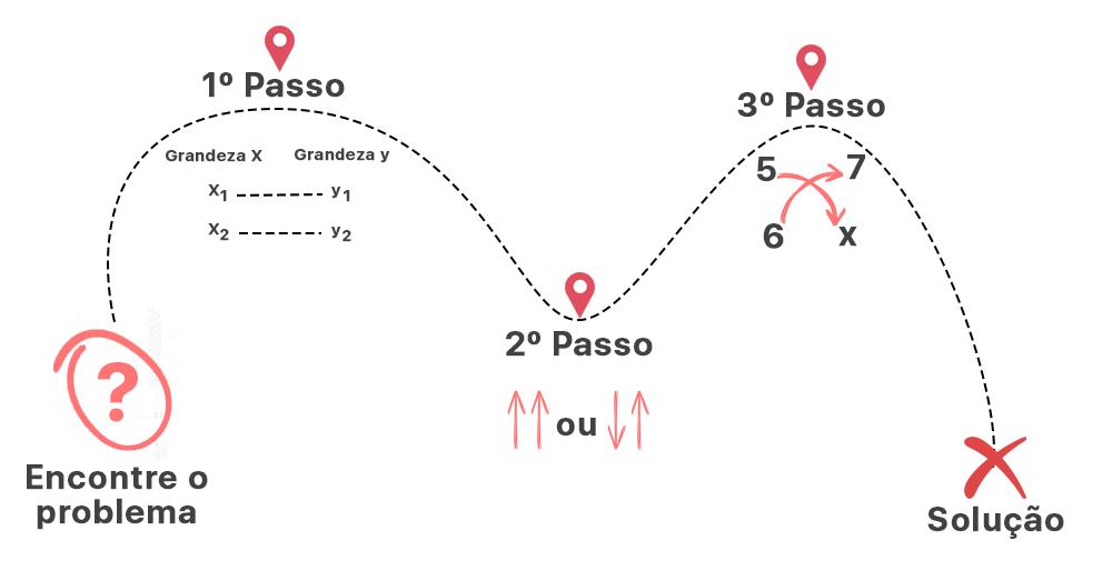 mapa onde são ilustrados os passos para resolver uma regra de três simples
