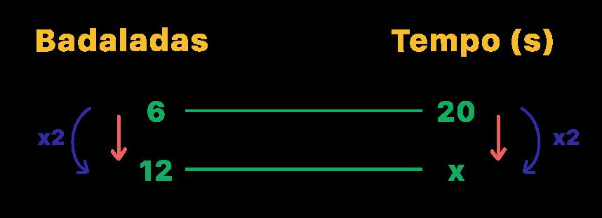 Exemplo de regra de 3 onde um valor é o dobro do outro