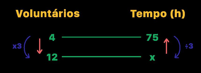 Exemplo de regra de 3 onde um valor é o triplo do outro
