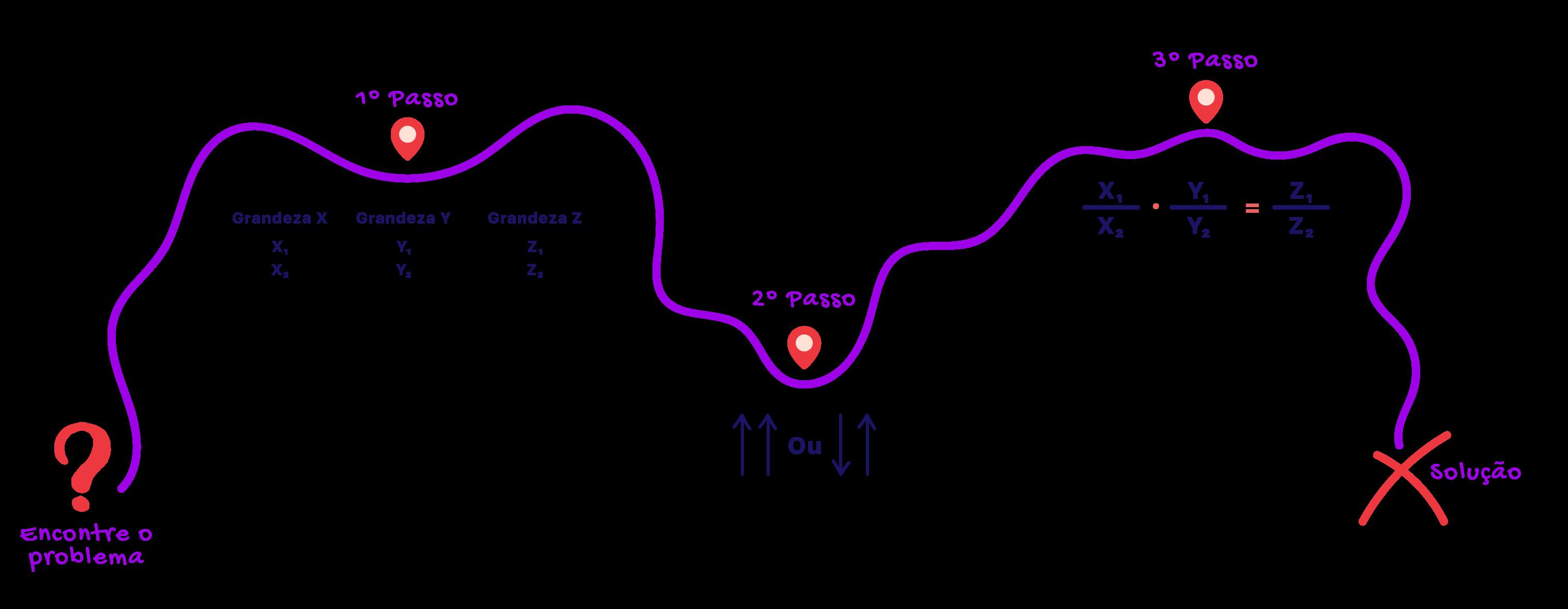 mapa onde são ilustrados os passos para resolver uma regra de três composta