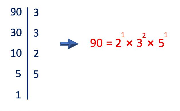 pode-se realizar a decomposição sem considerar uma ordem crescente dos fatores primos