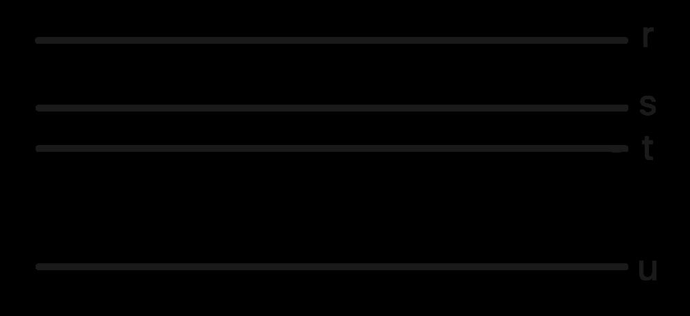 as retas r s t e u formam um feixe de retas paralelas