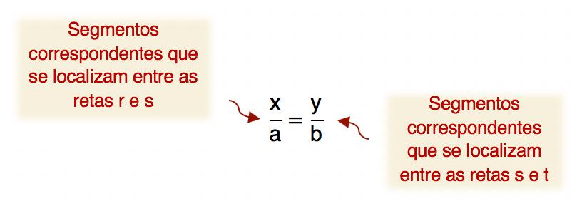 x/a=y/b