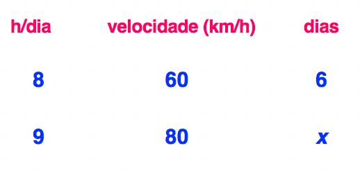 as grandezas h/dia velocidade e dias separadas por colunas