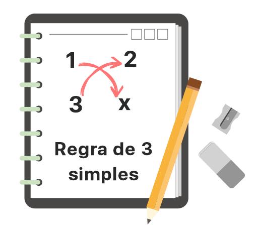 Caderno com lápis apontador e borracha onde está escrito regra de 3 simples