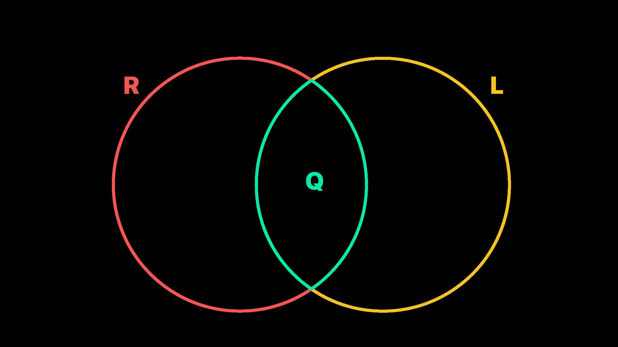 diagrama de Venn associa os paralelogramos retângulos losangos e quadrados