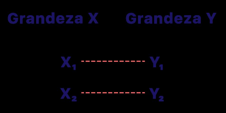 Duas grandezas x e y separadas em duas colunas