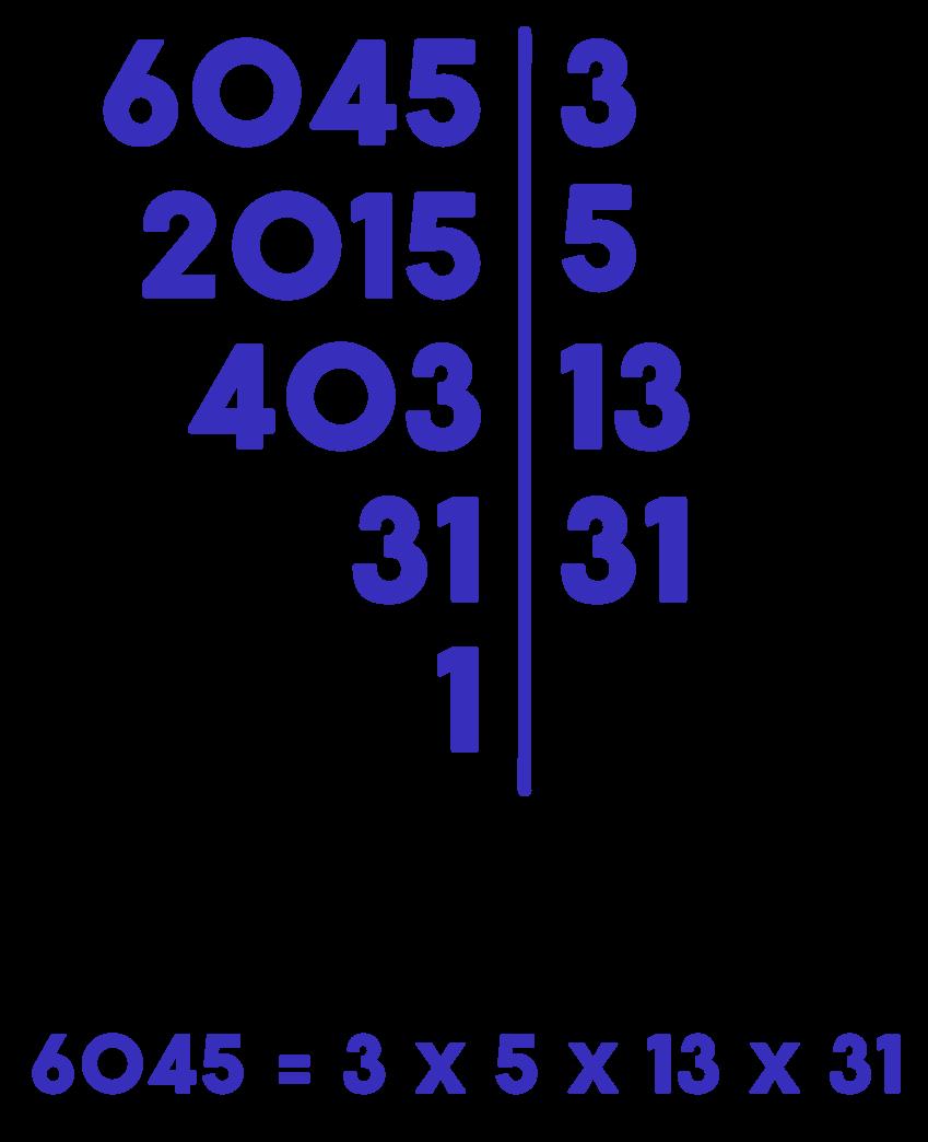 decomposição em fatores primos do número 6045 que resulta na forma fatorada 3x5x13x31