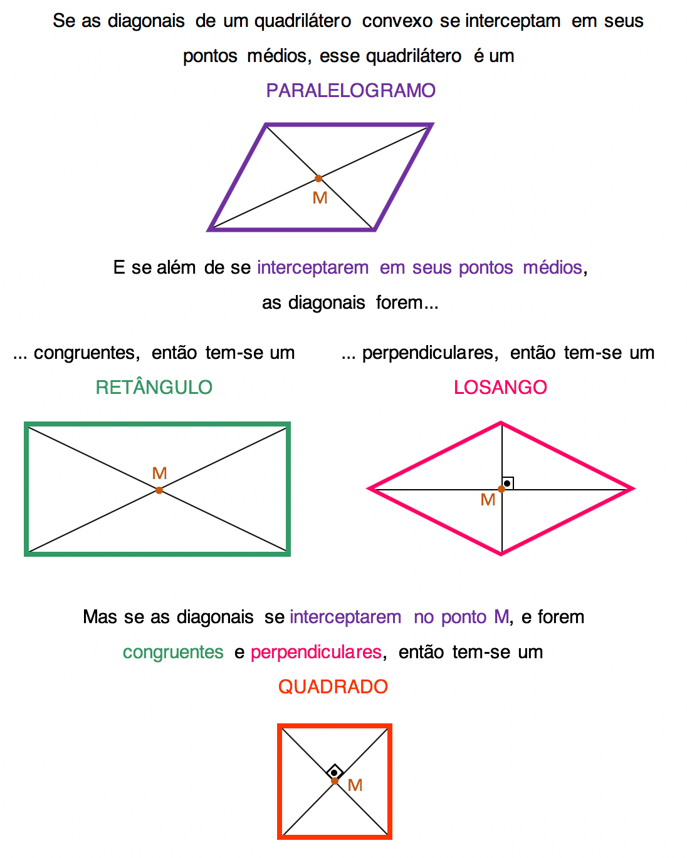 conceitos sobre as diagonais dos paralelogramos, retângulos, losangos e quadrados