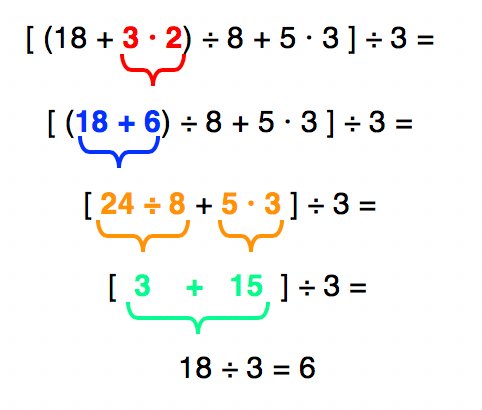 Resolução da expressão numérica [(18+3·2)÷ 8+ 5·3]÷3