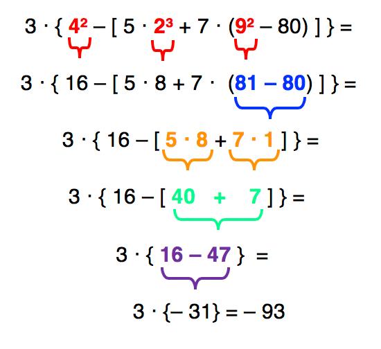 Resolução da expressão numérica 3‧{4²–[5‧2³+7‧(9²– 80)]}