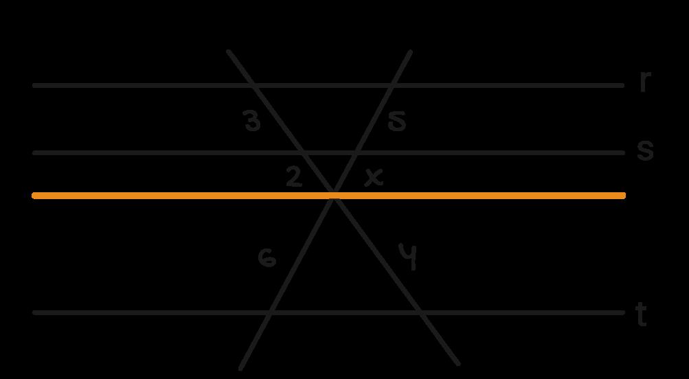 inserindo mais uma reta paralela ao feixe no ponto onde as retas transversais se cruzam