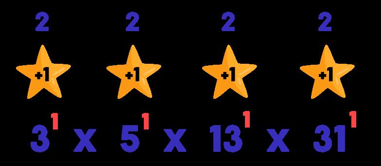 somando 1 unidade aos expoentes 1 dos fatores primos 3 5 13 e 31 temos como resultado quatro números 2