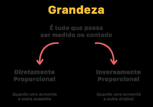 grandeza é tudo que possa ser medido ou contado diretamente proporcional aumenta aumenta inversamente proporcional aumenta diminui