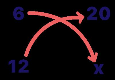 multiplicação cruzada da proporção da regra de três