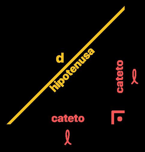 triângulo retângulo cuja hipotenusa é a diagonal do quadrado e cujos catetos são os lados do quadrado