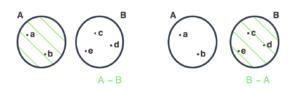 A menos B e B menos A