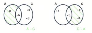 A menos C e C menos A