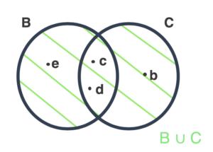 B união C