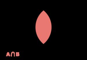 representação em forma de diagrama da intersecção de dois conjuntos A e B