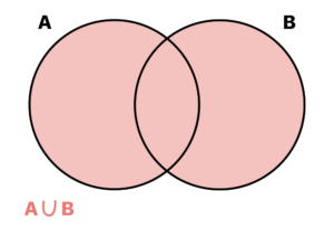 representação em forma de diagrama da união de dois conjuntos A e B
