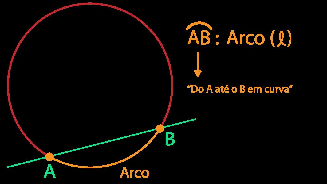 arco da circunferência