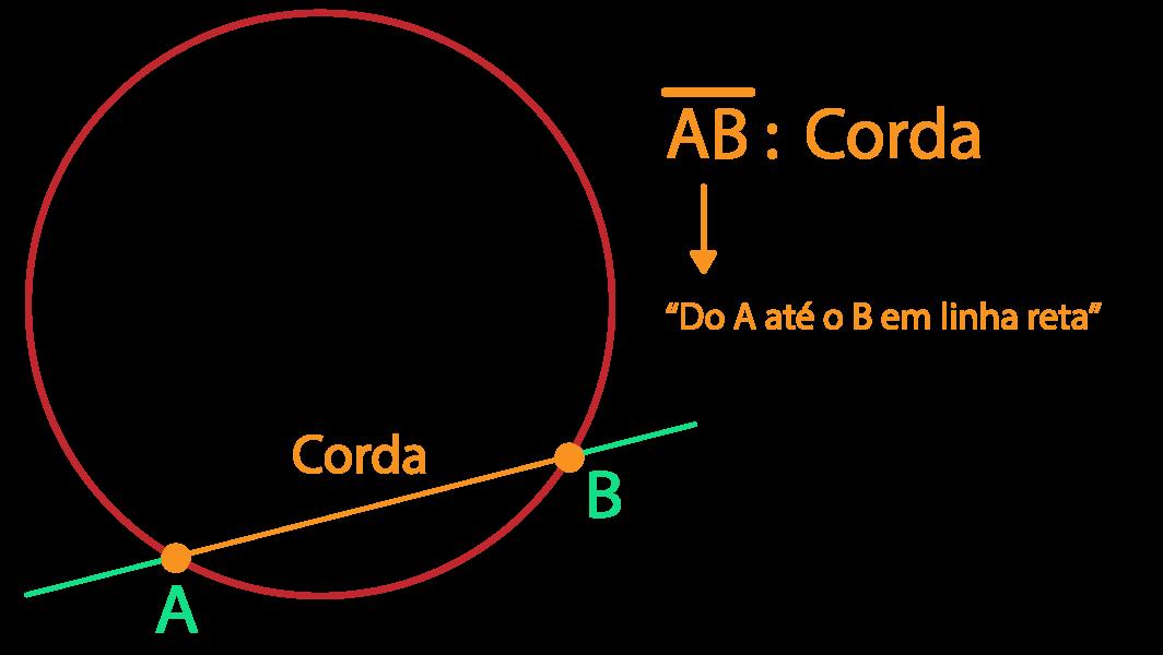 corda da circunferência