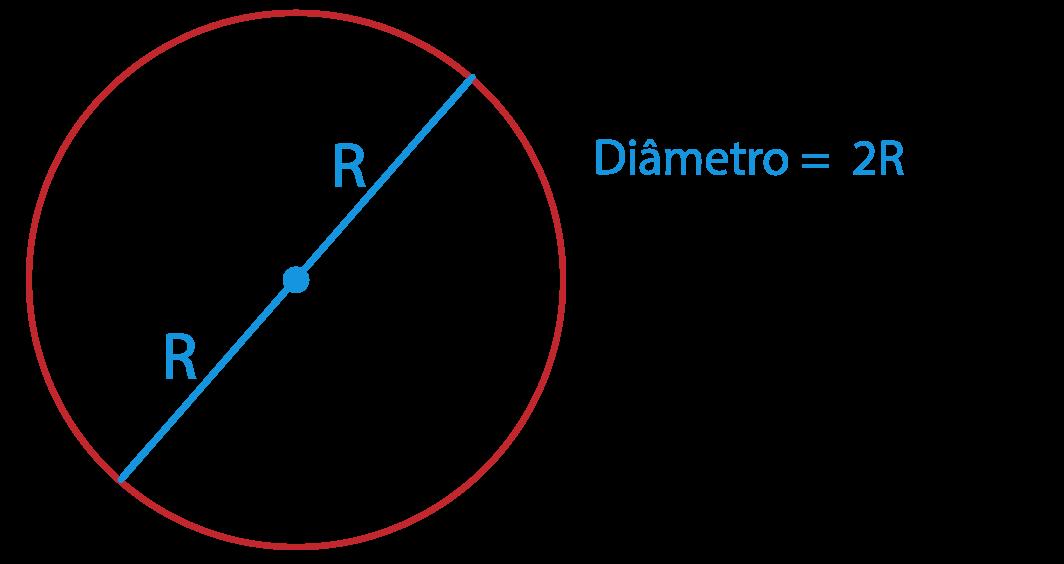diâmetro da circunferência
