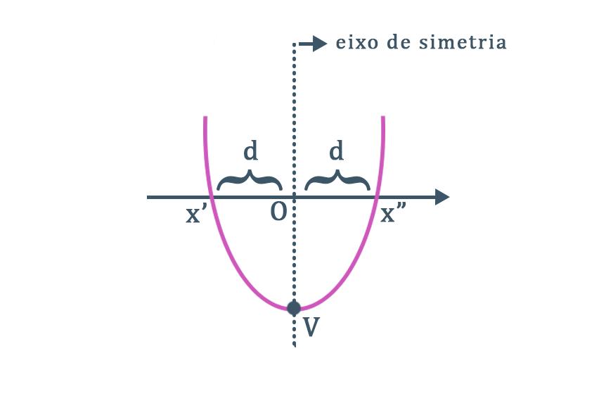parábola em que seu vértice e seu eixo de simetria se encontram em destaque