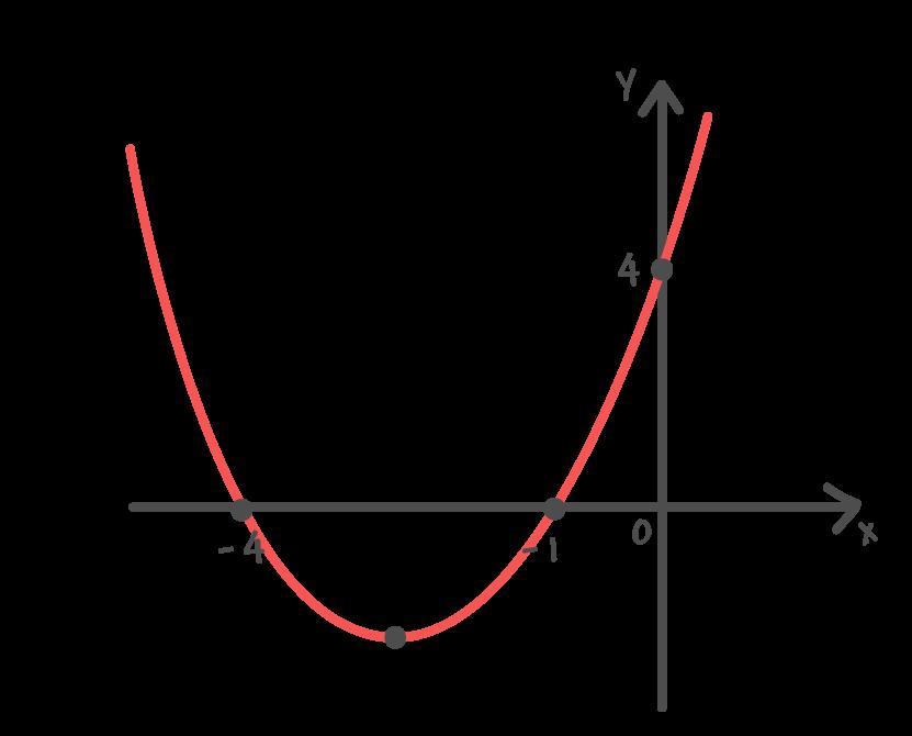 gráfico da função quadrática f(x) = xˆ2 + 5x + 4