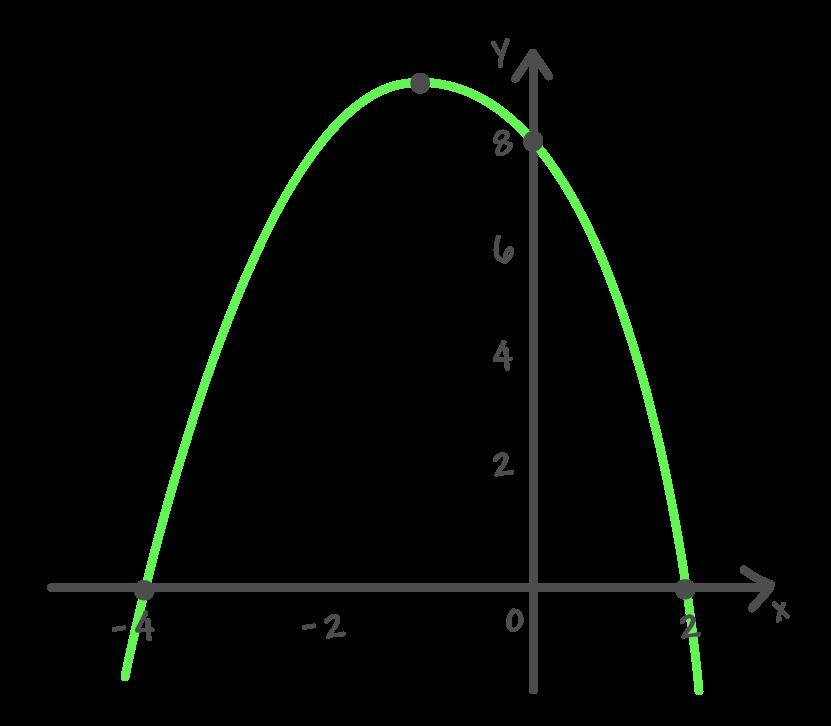 gráfico da função quadrática f(x) = – xˆ2 – 2x + 8